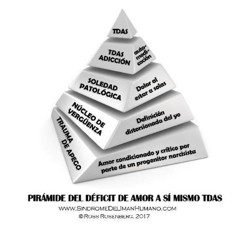 Pirámide de Ross Rosenberg