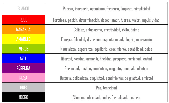 Psicolog a del color significado y curiosidades de los for Que significa habitacion