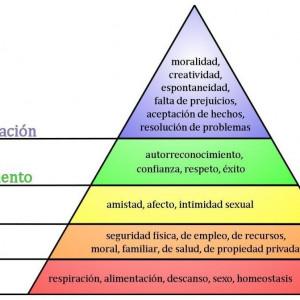 Pirámide de Maslow: la jerarquía de las necesidades humanas