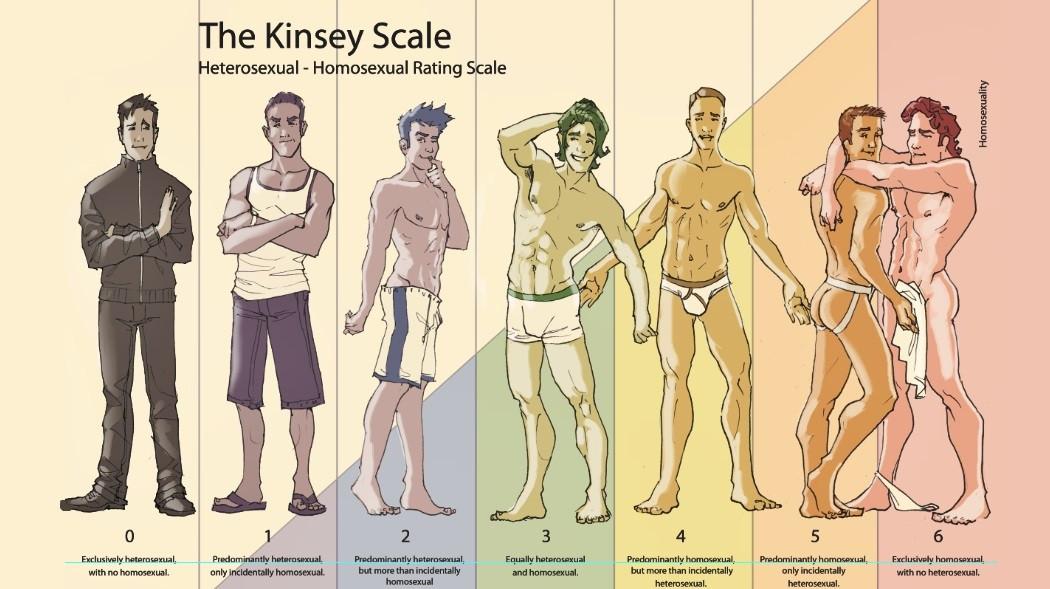 la escala kinsey de sexualidad somos todos bisexuales