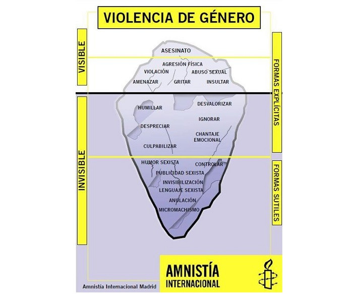 Iceberg violencia de género