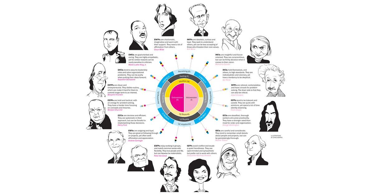 15 Diferencias En La Personalidad De Personas Exitosas Y: Los 16 Tipos De Personalidad (y Sus Características