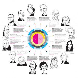 Los 16 tipos de personalidad (y sus características)