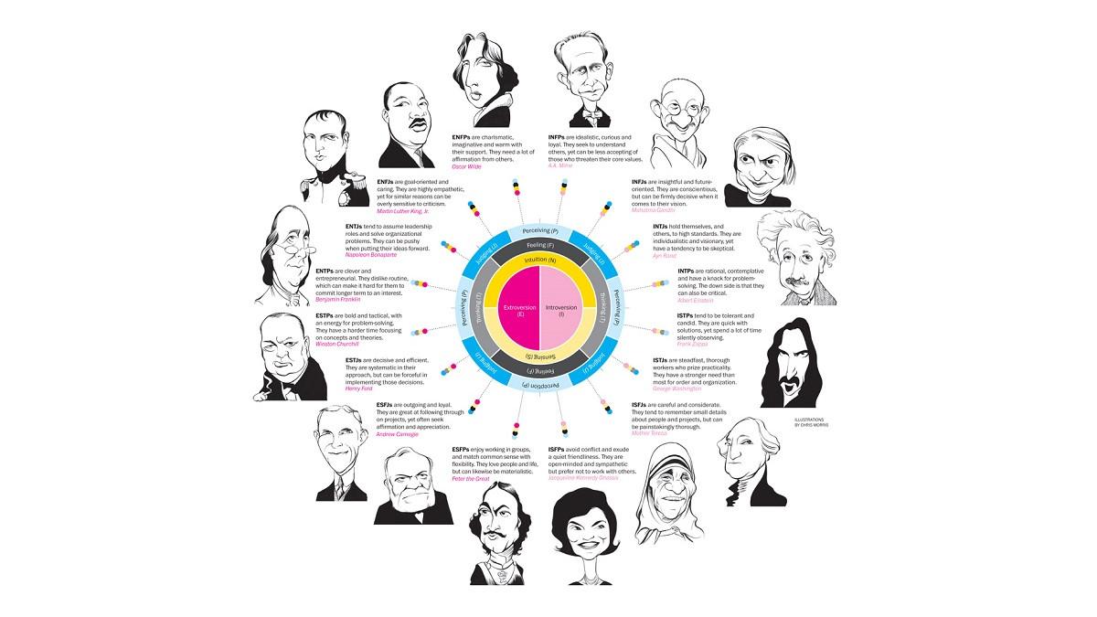 Los 16 tipos de personalidad y sus caracter sticas for Que es una oficina y sus caracteristicas