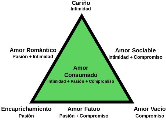 default Tipos de Amor